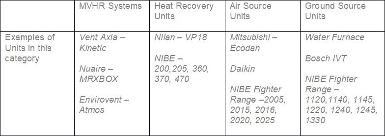 heat pump annual service